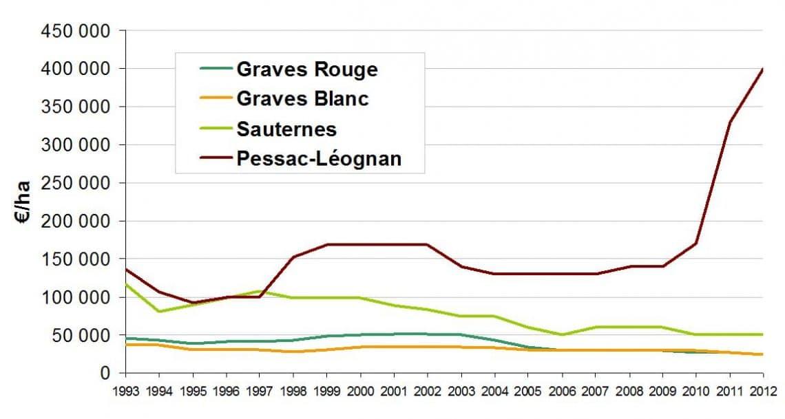 Graves-Pessac-Leognan-Sauternes